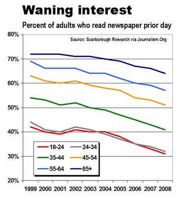 codic_cat-de-newsosaur-readership by age