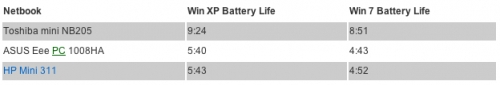 laptop-mag-netbook-battery-tests